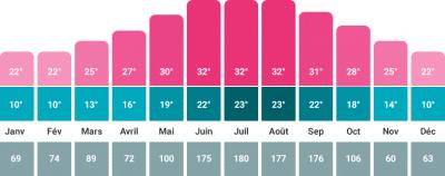temperatures et taux d'humidite en floride sur l'annee
