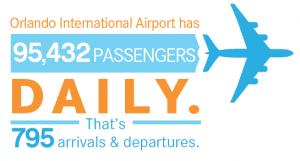 aeroport MCO orlando en floride, nombre passagers