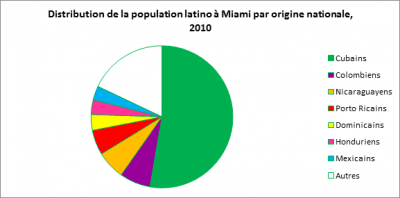 repartition de la population de Miami